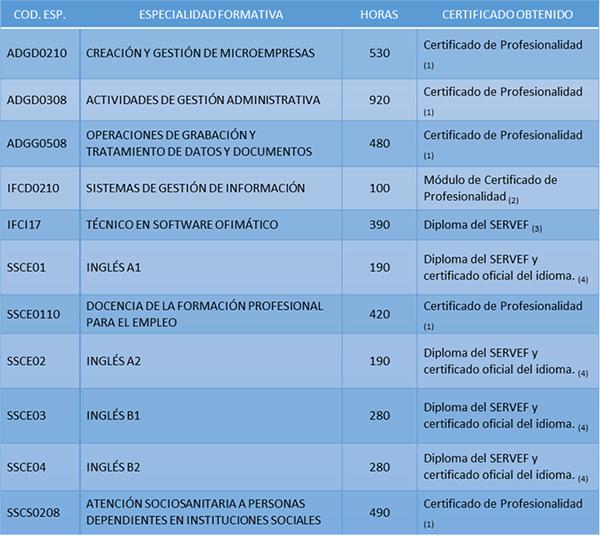 Tabla de posibles cursos del SERVEF 2016