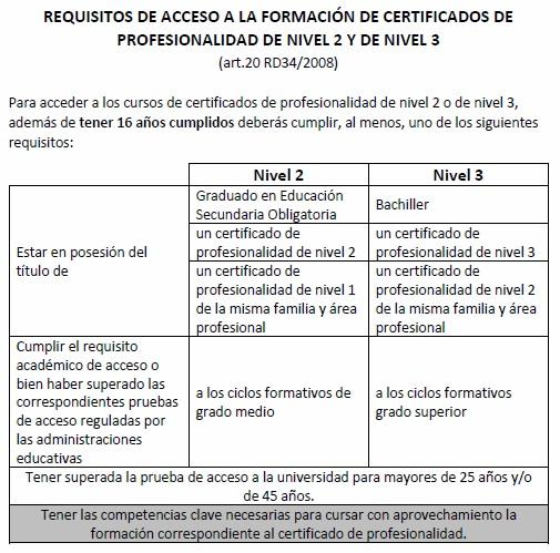 Requisitos de acceso a certificados de profesionalidad